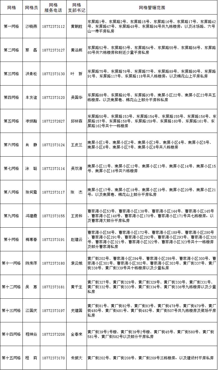 黄思湾社区网格队伍名单